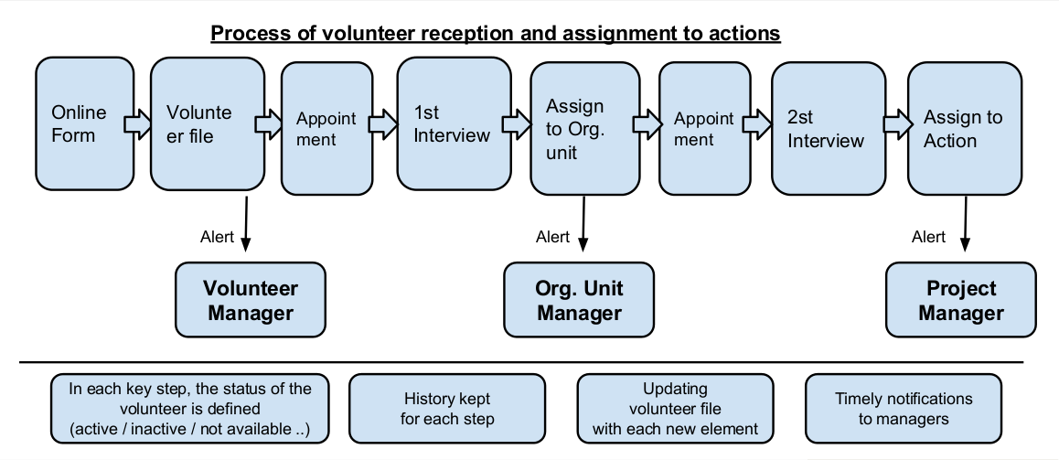 Volunteasy Process